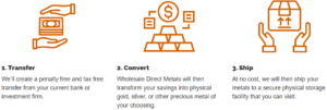 How Wholesale Direct Metals Works